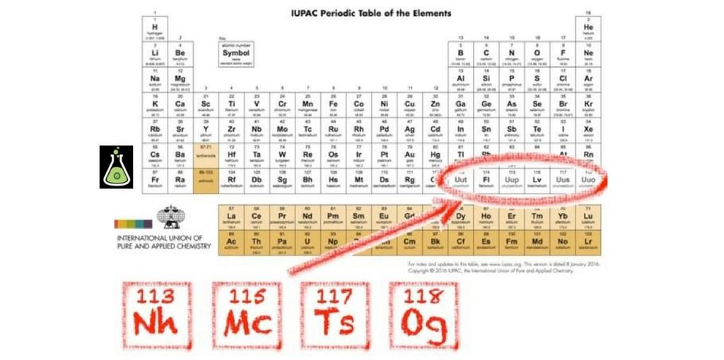 Nuevos elementos de la tabla peridica qumica laboratorios urtaz Choice Image
